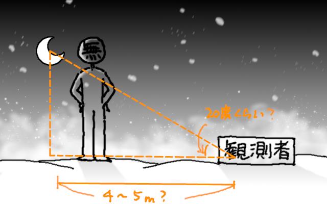 月の角度で時間を計算するイメージ