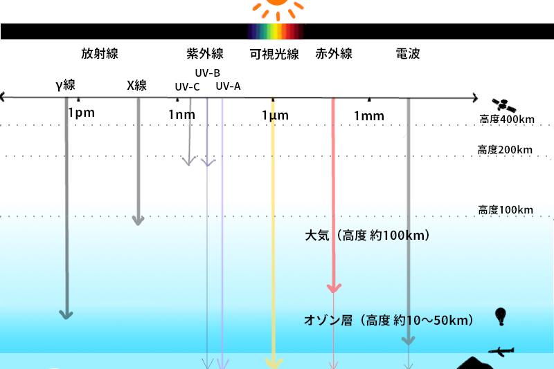 太陽光(電磁波)イメージ