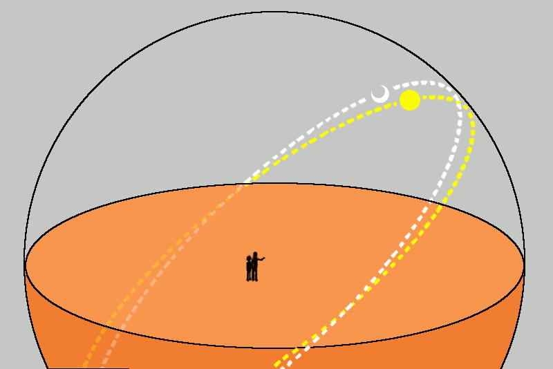 日と月の傾斜角